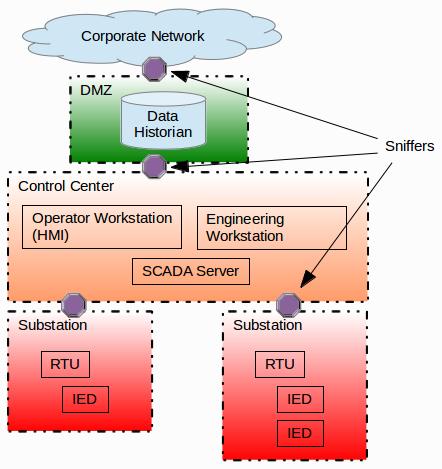 SCADA Network with security zones