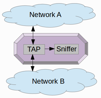 Connection of network tap and sniffer