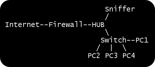 Sniffing Tutorial part 1 - Intercepting Network Traffic