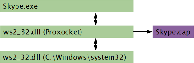 Proxocket injects between application and Winsock