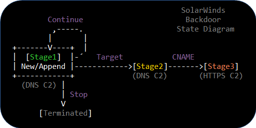 Targeting Process for the SolarWinds Backdoor