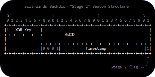 SolarWinds Backdoor Stage 2 DNS Beacon Structure